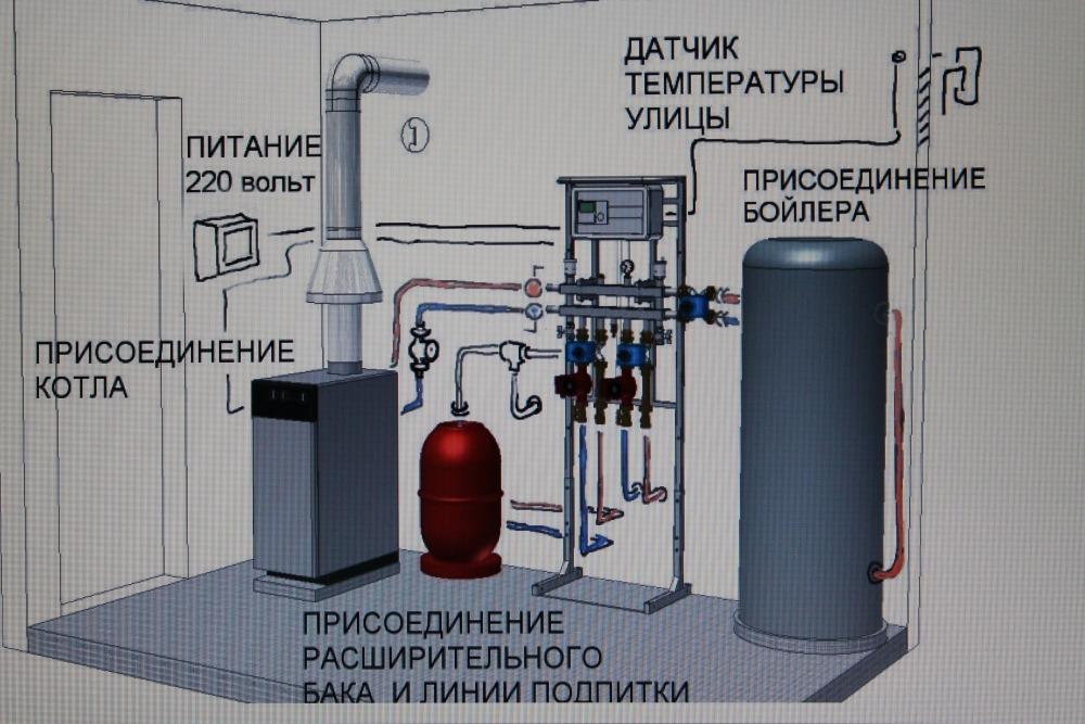 Вентиляция в частном доме для газового котла